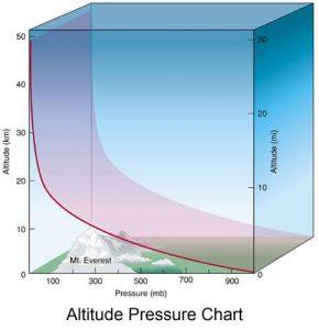 Altitude Pressure Chart