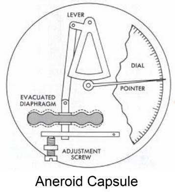 Aneroid Capsule