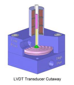 LDVT Transducer Cutaway