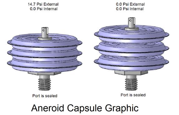 Aneroid Capsule Graphic