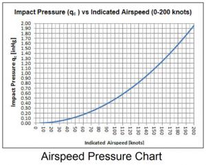 Airspeed Pressure Chart