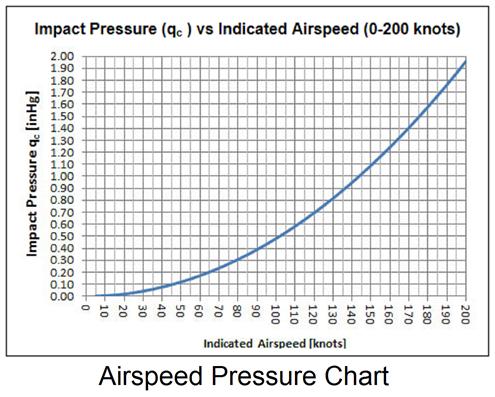 Airsd Pressure Chart
