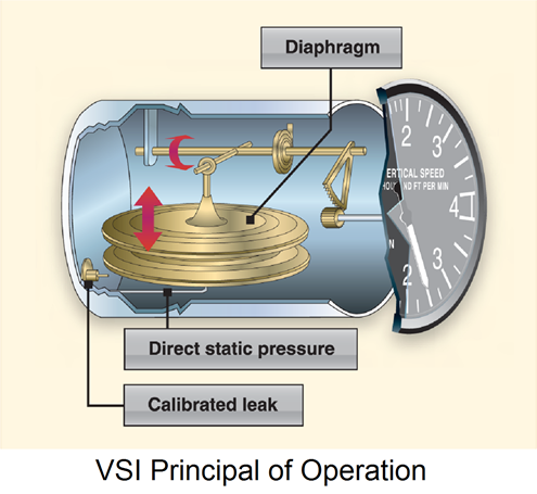 VSI Principal of Operation