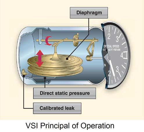 VSI Principal of Operation